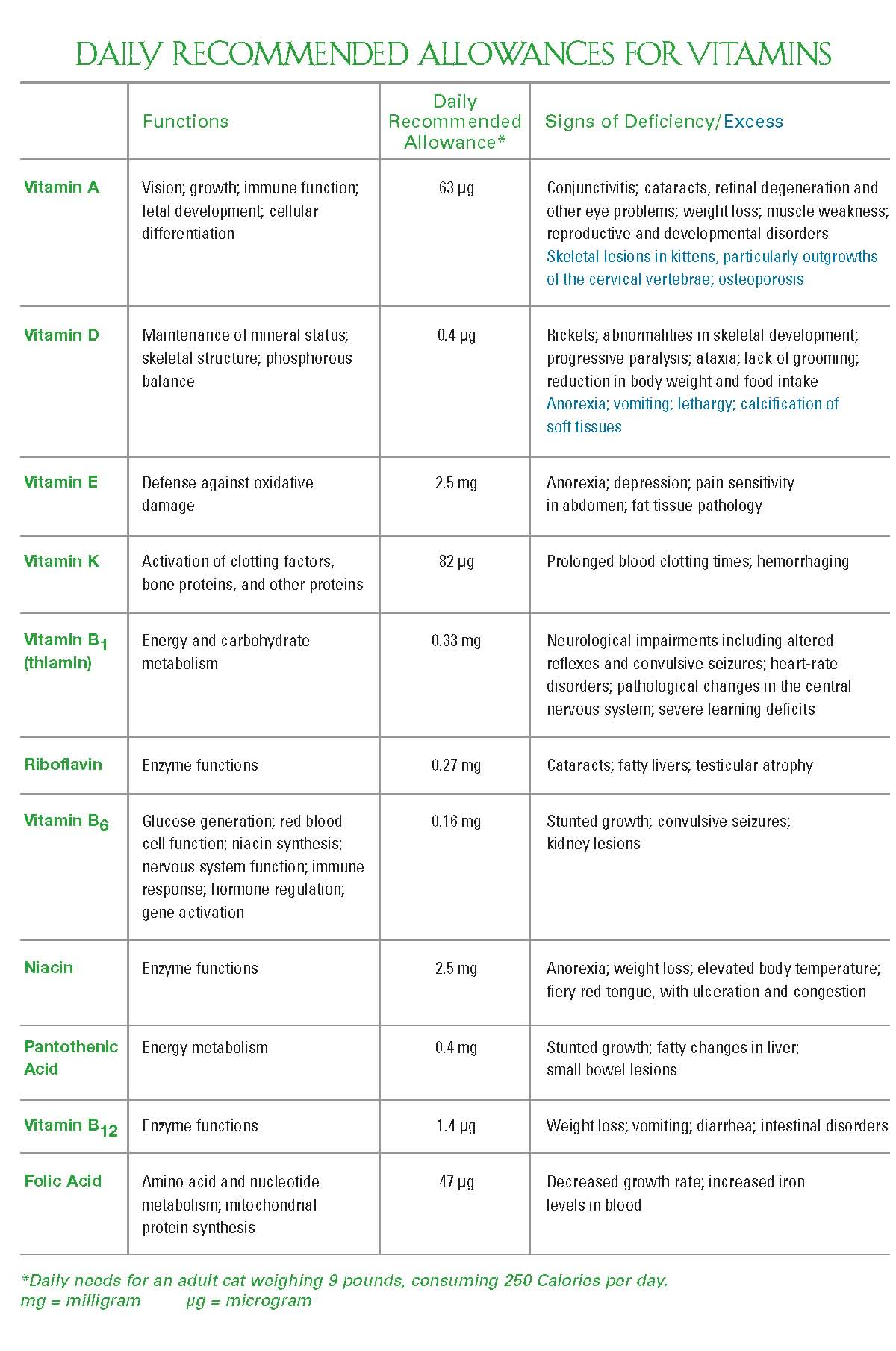 Vitamin And Mineral Deficiency And Toxicity Chart